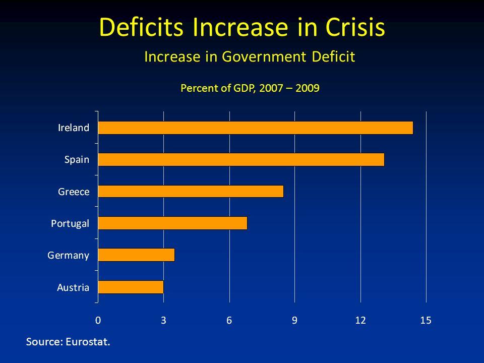 Source: Eurostat.