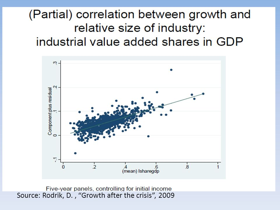 Source: Rodrik, D., Growth after the crisis, 2009