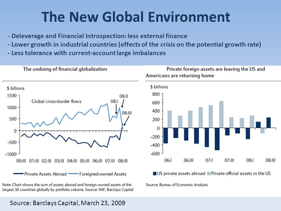 The New Global Environment Source: Barclays Capital, March 23, 2009 - Deleverage and Financial Introspection: less external finance - Lower growth in industrial countries (effects of the crisis on the potential growth rate) - Less tolerance with current-account large imbalances