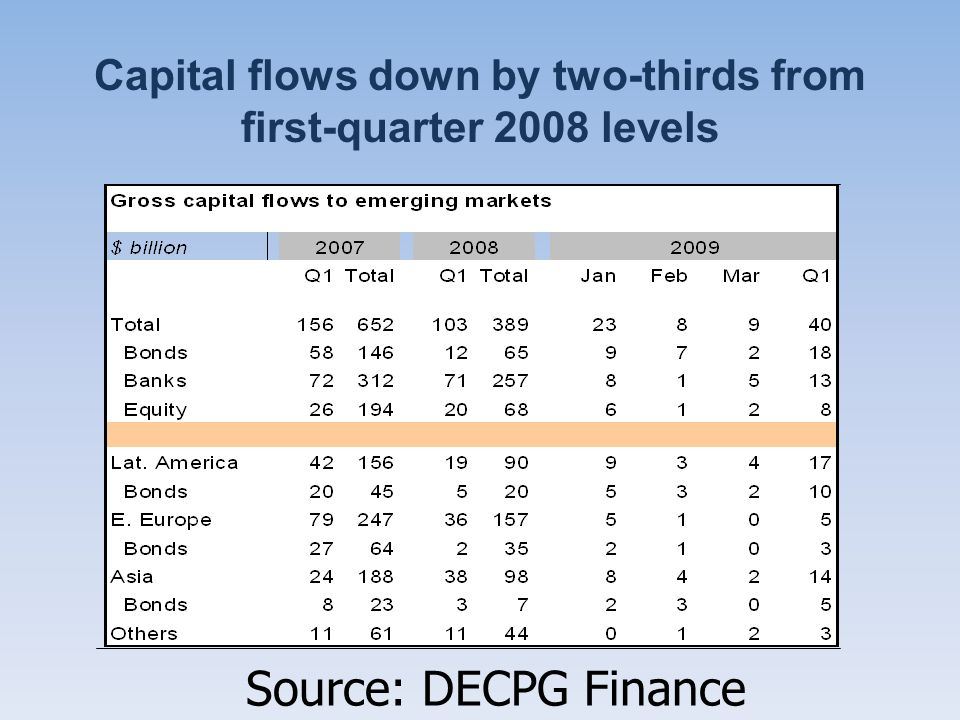 Capital flows down by two-thirds from first-quarter 2008 levels Source: DECPG Finance Team.
