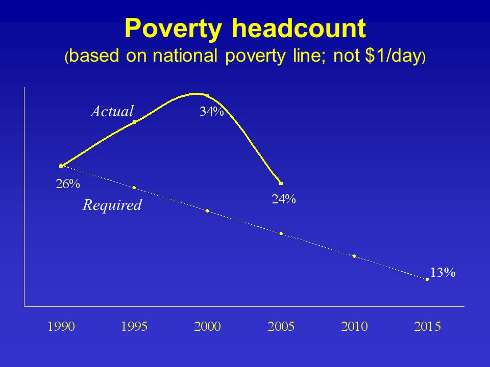Poverty headcount ( based on national poverty line; not $1/day ) 13% Actual Required
