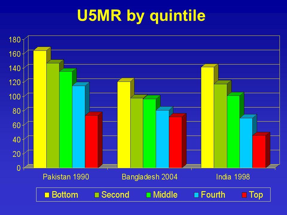U5MR by quintile