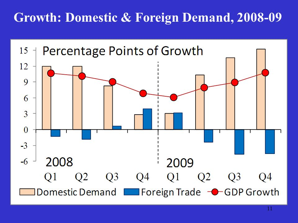 11 Growth: Domestic & Foreign Demand, 2008-09