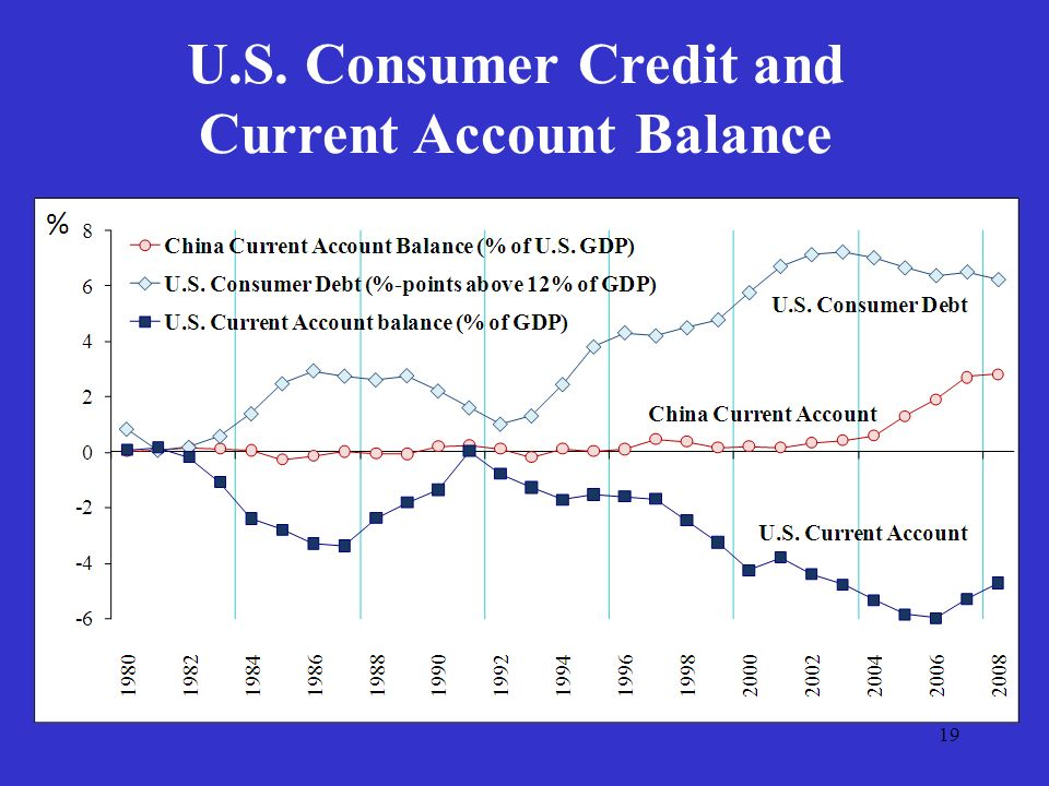 19 U.S. Consumer Credit and Current Account Balance