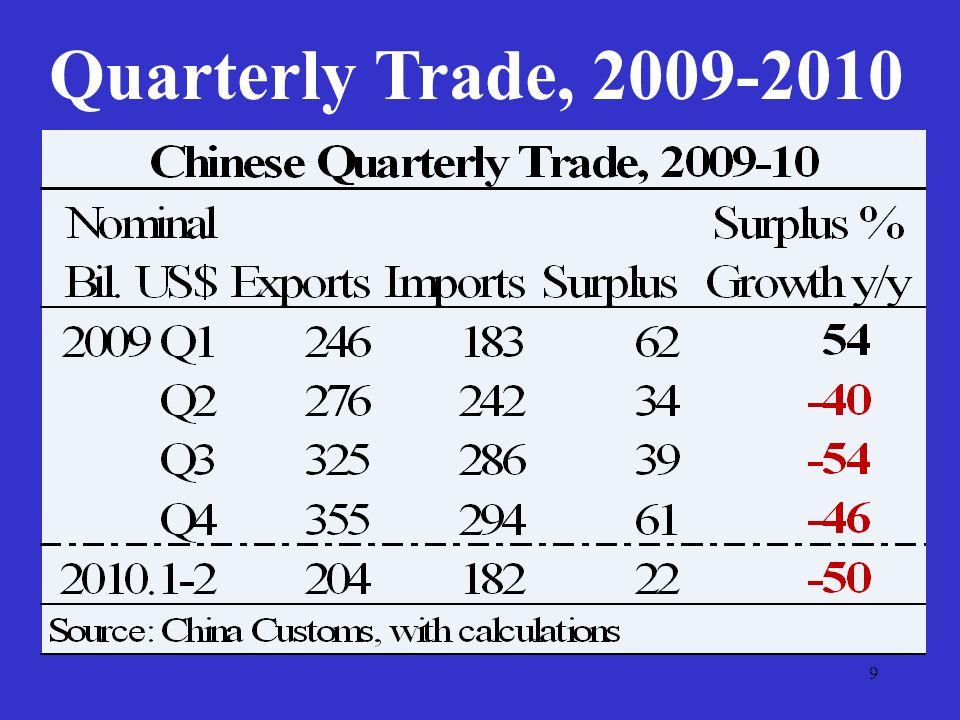 9 Quarterly Trade, 2009-2010