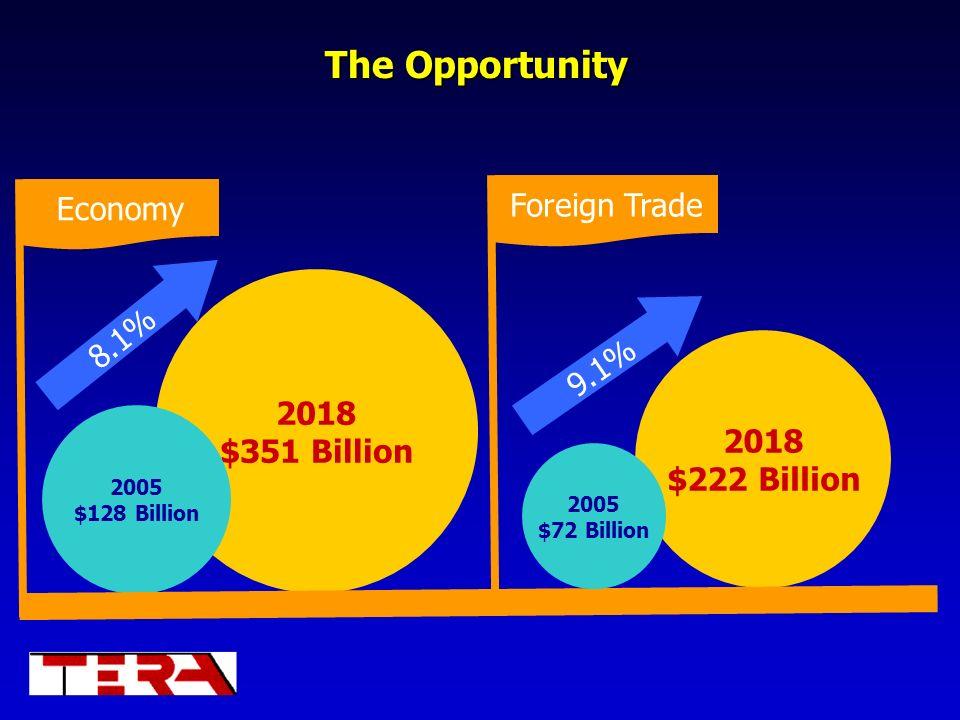 The Opportunity 2018 $222 Billion 2018 $351 Billion 2005 $128 Billion 2005 $72 Billion 8.1% 9.1% Economy Foreign Trade