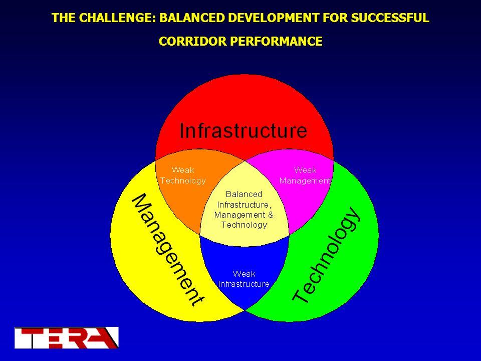 THE CHALLENGE: BALANCED DEVELOPMENT FOR SUCCESSFUL CORRIDOR PERFORMANCE