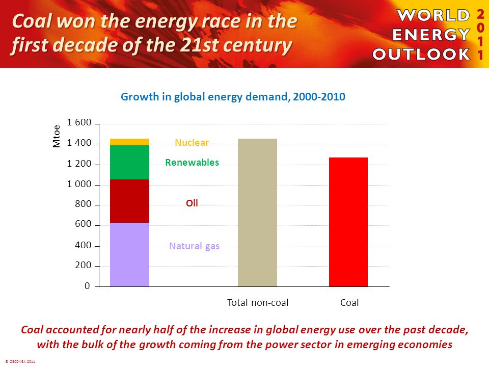 © OECD/IEA 2011 Coal won the energy race in the first decade of the 21st century Growth in global energy demand, 2000 2010 Coal accounted for nearly half of the increase in global energy use over the past decade, with the bulk of the growth coming from the power sector in emerging economies Nuclear 0 200 400 600 800 1 000 1 200 1 400 1 600 Coal Mtoe Total non-coal Natural gas Oil Renewables