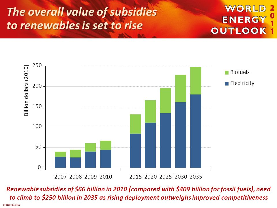 © OECD/IEA 2011 The overall value of subsidies to renewables is set to rise Renewable subsidies of $66 billion in 2010 (compared with $409 billion for