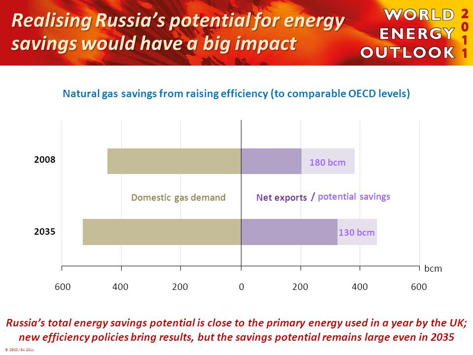 © OECD/IEA 2011 Realising Russias potential for energy savings would have a big impact Natural gas savings from raising efficiency (to comparable OECD