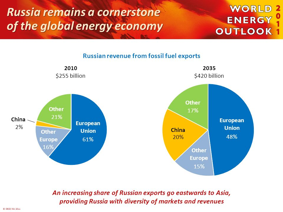 © OECD/IEA 2011 Russia remains a cornerstone of the global energy economy Russian revenue from fossil fuel exports An increasing share of Russian exports go eastwards to Asia, providing Russia with diversity of markets and revenues 2010 $255 billion 61% 16% 21% 2035 $420 billion 48% European Union 17% Other 20% China 15% Other Europe European Union Other Europe China 2% Other