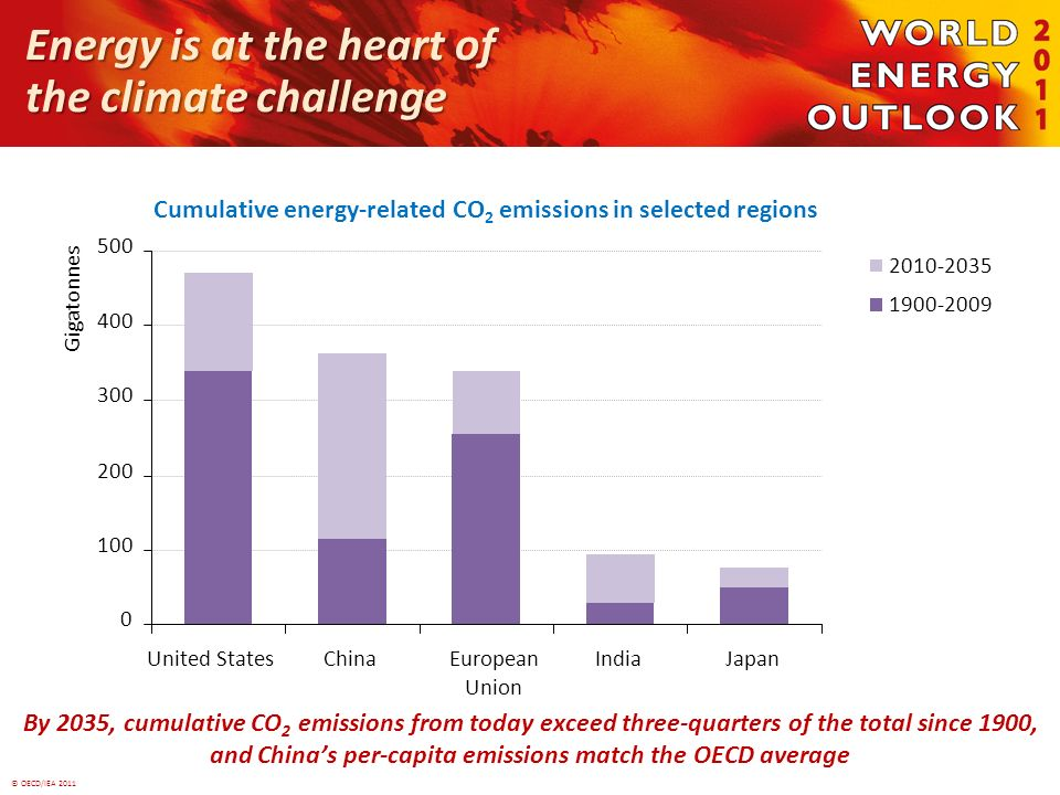 © OECD/IEA 2011 Energy is at the heart of the climate challenge By 2035, cumulative CO 2 emissions from today exceed three-quarters of the total since 1900, and Chinas per-capita emissions match the OECD average European Union 0 100 200 300 400 500 United StatesChinaIndiaJapan Gigatonnes 2010-2035 1900-2009 Cumulative energy-related CO 2 emissions in selected regions
