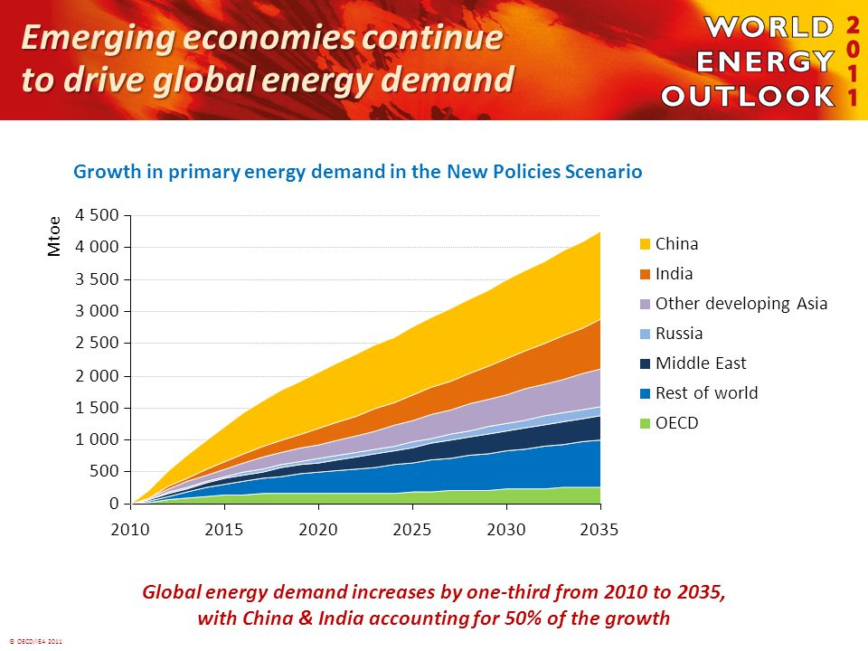 © OECD/IEA 2011 Emerging economies continue to drive global energy demand Growth in primary energy demand in the New Policies Scenario Global energy demand increases by one-third from 2010 to 2035, with China & India accounting for 50% of the growth 0 500 1 000 1 500 2 000 2 500 3 000 3 500 4 000 4 500 201020152020202520302035 Mtoe China India Other developing Asia Russia Middle East Rest of world OECD