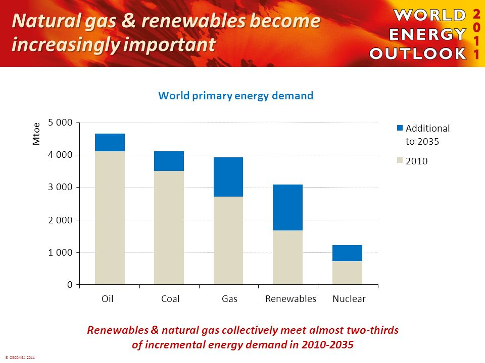© OECD/IEA 2011 Natural gas & renewables become increasingly important Renewables & natural gas collectively meet almost two-thirds of incremental ene