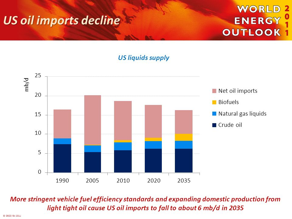 © OECD/IEA 2011 US oil imports decline More stringent vehicle fuel efficiency standards and expanding domestic production from light tight oil cause US oil imports to fall to about 6 mb/d in 2035 US liquids supply 0 5 10 15 20 25 19902005201020202035 mb/d Net oil imports Biofuels Natural gas liquids Crude oil