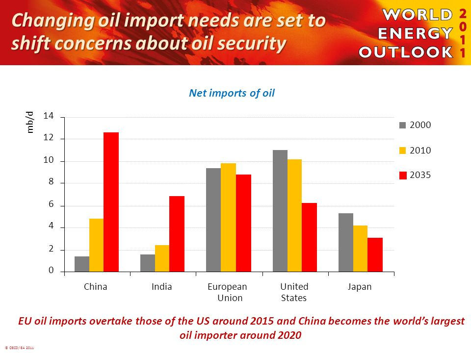 © OECD/IEA 2011 Changing oil import needs are set to shift concerns about oil security Net imports of oil EU oil imports overtake those of the US around 2015 and China becomes the worlds largest oil importer around 2020 0 2 4 6 8 10 12 14 ChinaIndiaEuropean Union United States Japan mb/d 2000 2010 2035