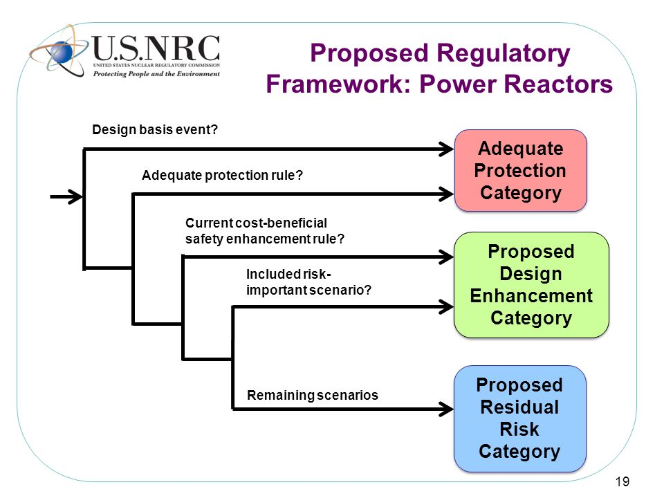 Proposed Regulatory Framework: Power Reactors 19 Design basis event? Adequate protection rule? Current cost-beneficial safety enhancement rule? Includ