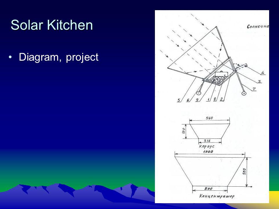Solar Kitchen Diagram, project