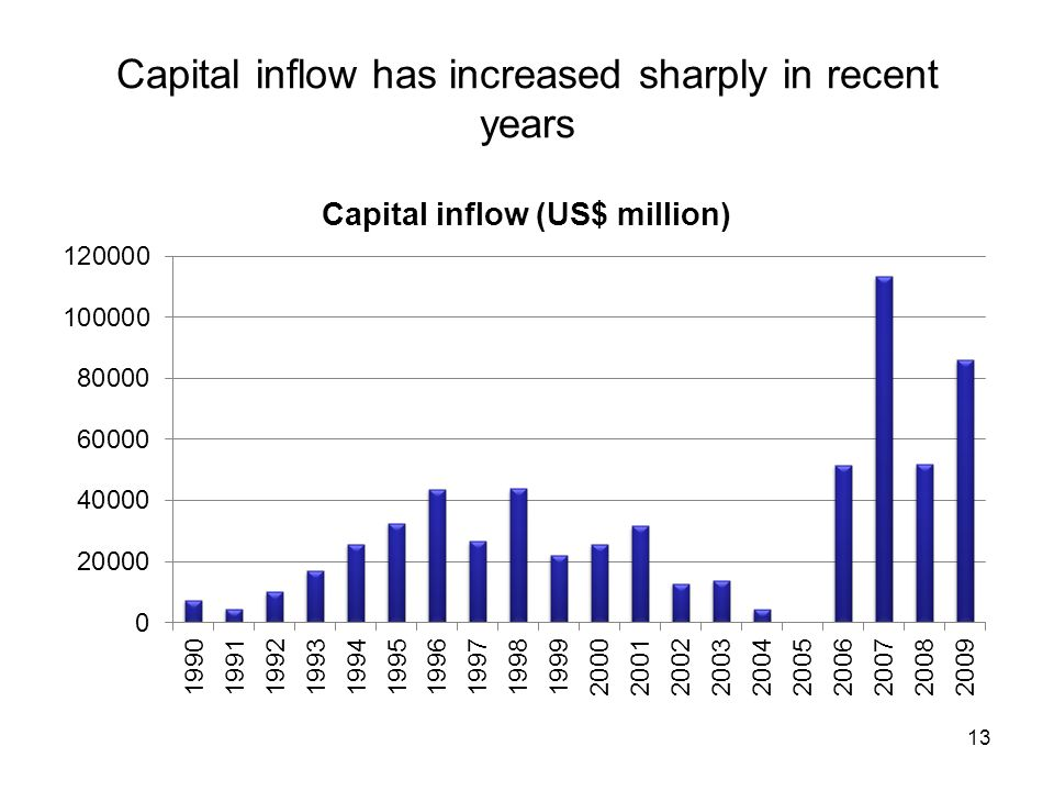 Capital inflow has increased sharply in recent years 13