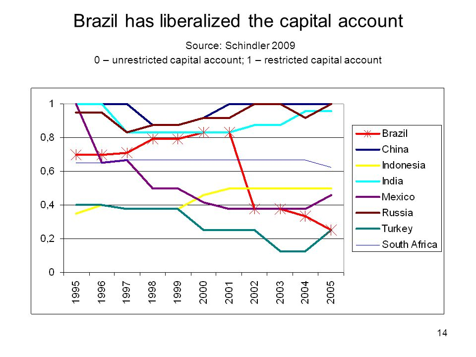 14 Brazil has liberalized the capital account Source: Schindler 2009 0 – unrestricted capital account; 1 – restricted capital account
