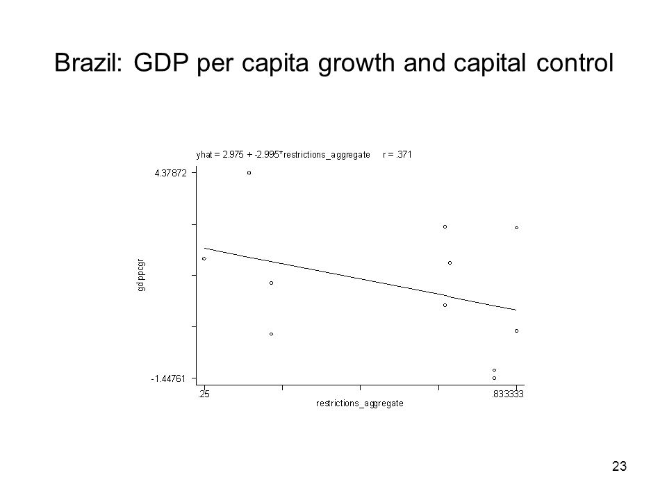 23 Brazil: GDP per capita growth and capital control