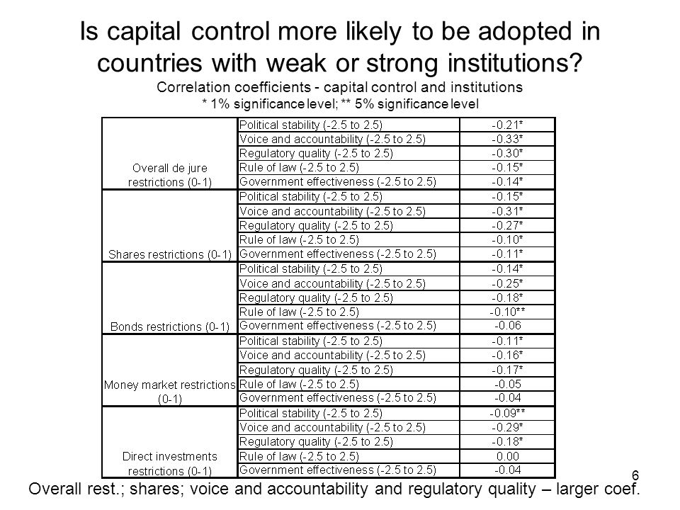 6 Is capital control more likely to be adopted in countries with weak or strong institutions? Correlation coefficients - capital control and instituti