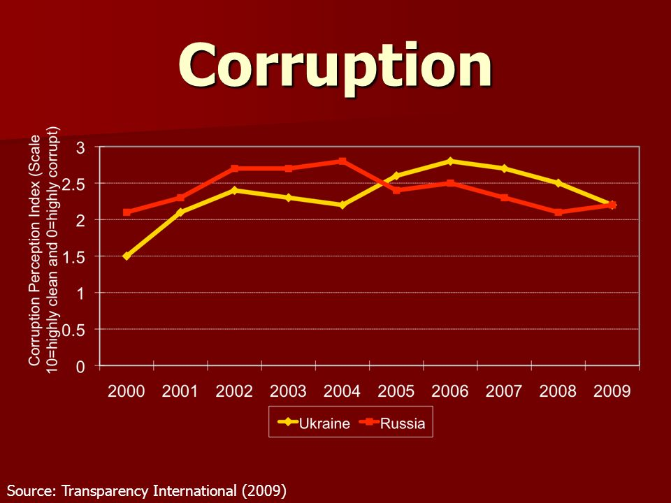Corruption Source: Transparency International (2009)