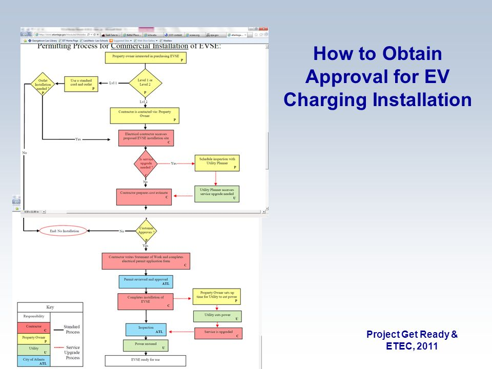 Project Get Ready & ETEC, 2011 How to Obtain Approval for EV Charging Installation