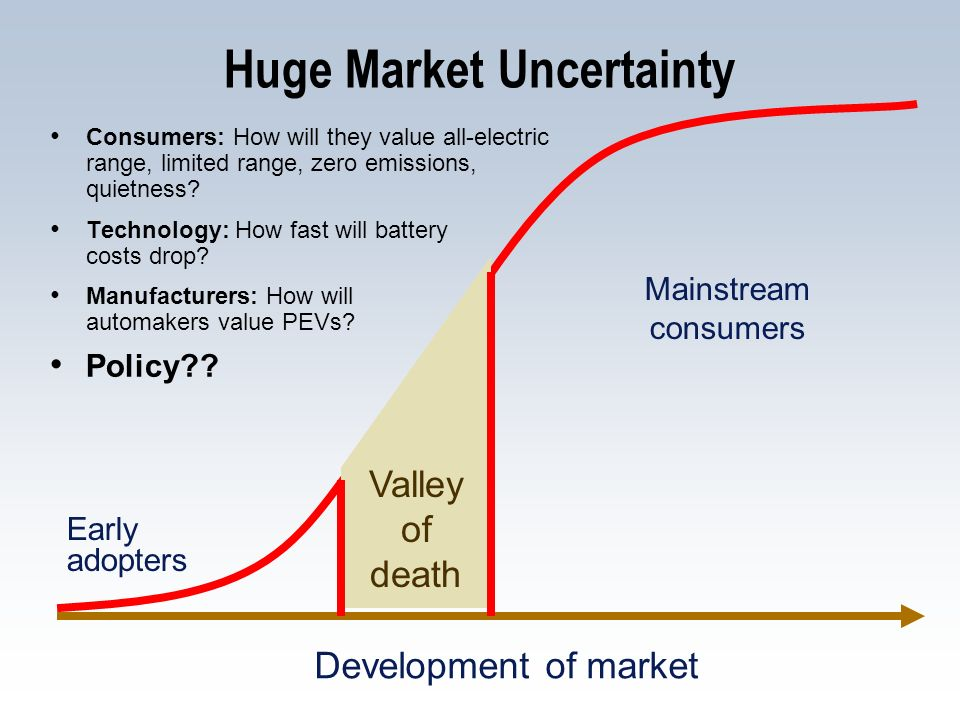 Huge Market Uncertainty Consumers: How will they value all-electric range, limited range, zero emissions, quietness? Technology: How fast will battery