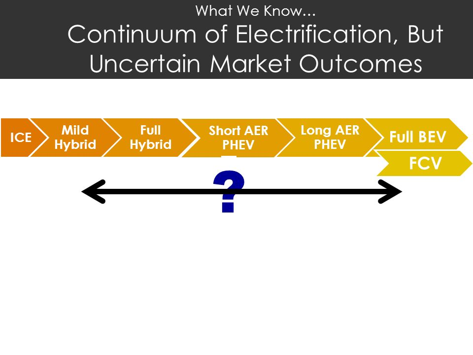 What We Know… Continuum of Electrification, But Uncertain Market Outcomes