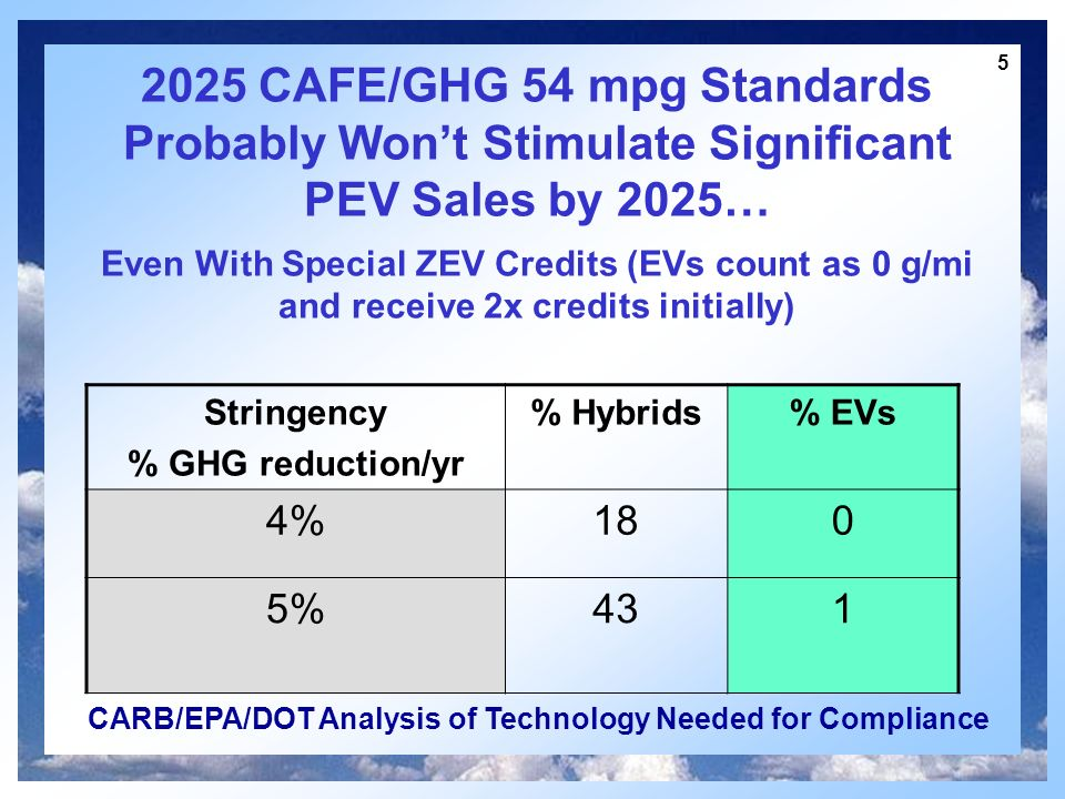 5 2025 CAFE/GHG 54 mpg Standards Probably Wont Stimulate Significant PEV Sales by 2025… Even With Special ZEV Credits (EVs count as 0 g/mi and receive