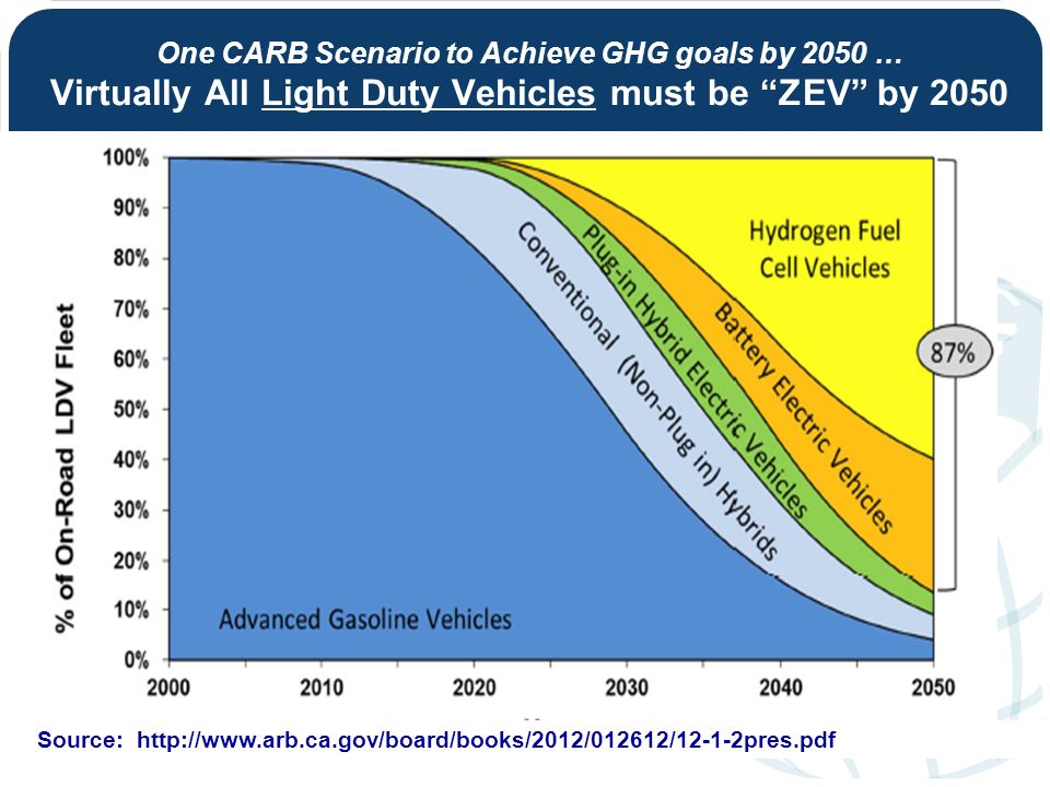 One CARB Scenario to Achieve GHG goals by 2050 … Virtually All Light Duty Vehicles must be ZEV by 2050 Source: http://www.arb.ca.gov/board/books/2012/