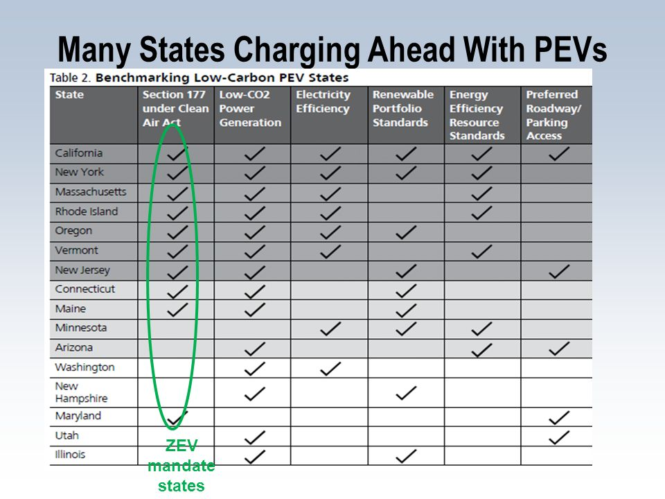 Checklist for California Policies Supporting PEVs Motivating PEV Manufacturers and Consumers ZEV mandate (CARB + 10 states) PEV consumer tax credit ($2500) GHG/CAFE stds to incentivize PEVs Carpool lane access Cultivating Local PEV Clusters Working with metro areas on public charging and streamlining permitting (w/DOE funding) Promoting PEV Interactions With Electricity Providers Electricity rate design for PEVs (PUC) Investing strategically in recharging infrastructure (Governor, $100 million) Revenues from low carbon fuel standard (LCFS) Cap and trade revenues?