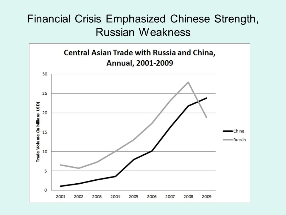 Financial Crisis Emphasized Chinese Strength, Russian Weakness