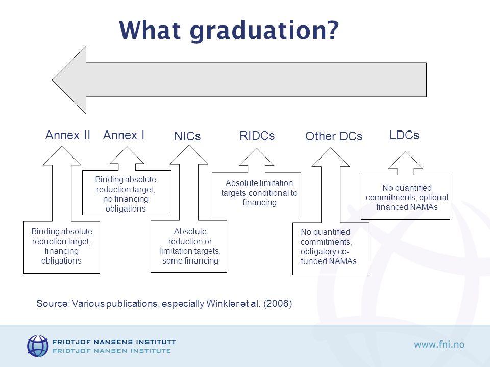 What graduation.