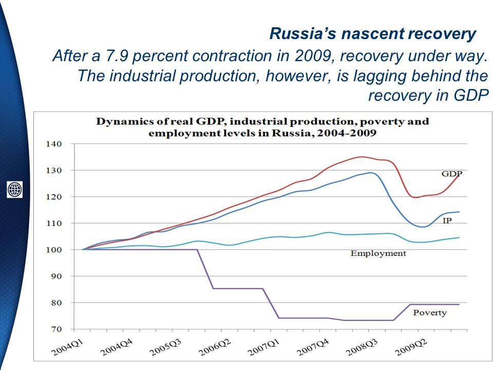After a 7.9 percent contraction in 2009, recovery under way. The industrial production, however, is lagging behind the recovery in GDP Russias nascent