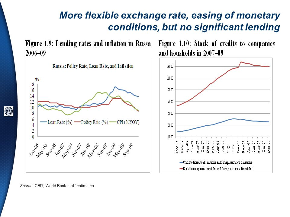 More flexible exchange rate, easing of monetary conditions, but no significant lending Source: CBR; World Bank staff estimates.
