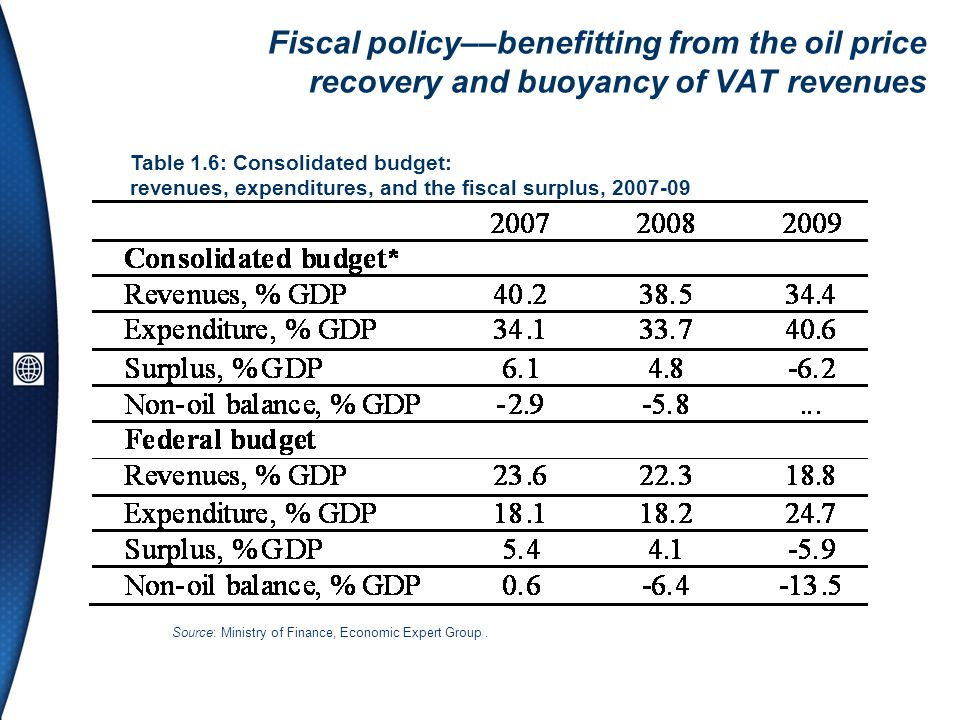 Fiscal policy––benefitting from the oil price recovery and buoyancy of VAT revenues Table 1.6: Consolidated budget: revenues, expenditures, and the fi