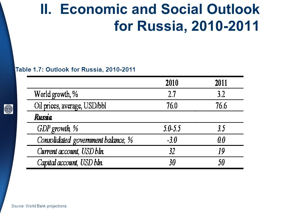 II. Economic and Social Outlook for Russia, 2010-2011 Table 1.7: Outlook for Russia, 2010-2011 Source: World Bank projections.