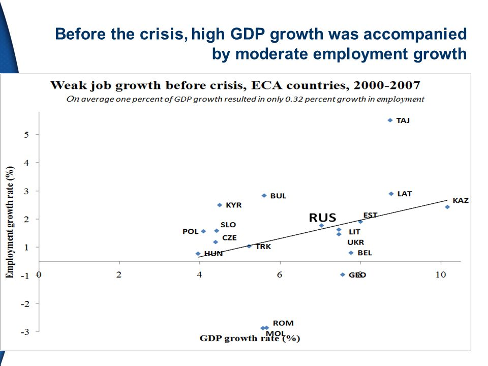 Before the crisis, high GDP growth was accompanied by moderate employment growth