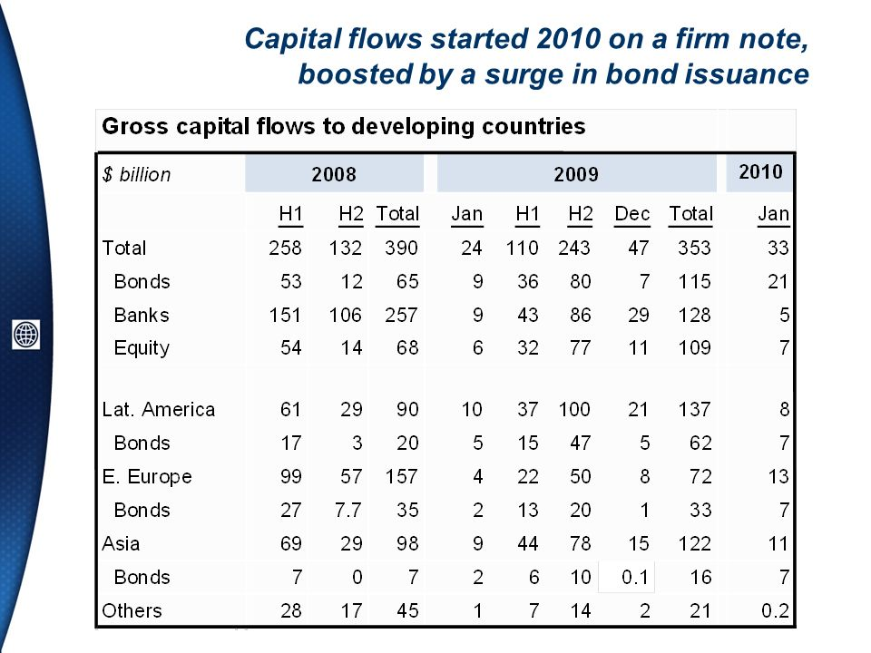 Capital flows started 2010 on a firm note, boosted by a surge in bond issuance