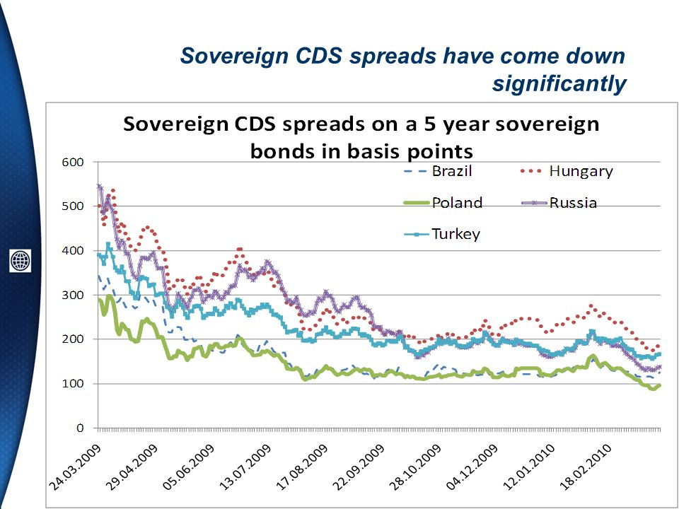 Sovereign CDS spreads have come down significantly