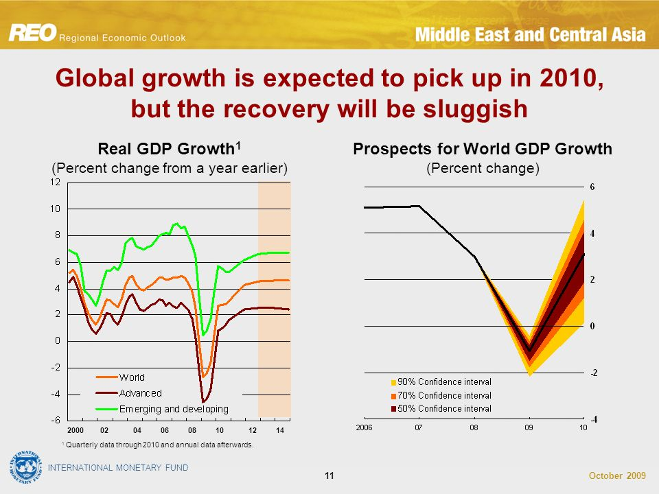 INTERNATIONAL MONETARY FUND October Global growth is expected to pick up in 2010, but the recovery will be sluggish Real GDP Growth 1 (Percent change from a year earlier) Prospects for World GDP Growth (Percent change) 1 Quarterly data through 2010 and annual data afterwards.