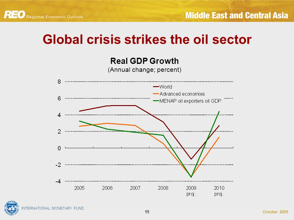 INTERNATIONAL MONETARY FUND October Global crisis strikes the oil sector Real GDP Growth (Annual change; percent)