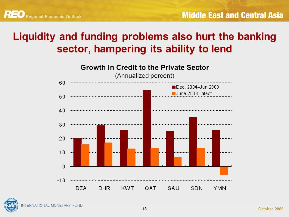 INTERNATIONAL MONETARY FUND October Liquidity and funding problems also hurt the banking sector, hampering its ability to lend Growth in Credit to the Private Sector (Annualized percent)
