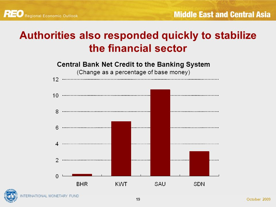 INTERNATIONAL MONETARY FUND October Authorities also responded quickly to stabilize the financial sector Central Bank Net Credit to the Banking System (Change as a percentage of base money)