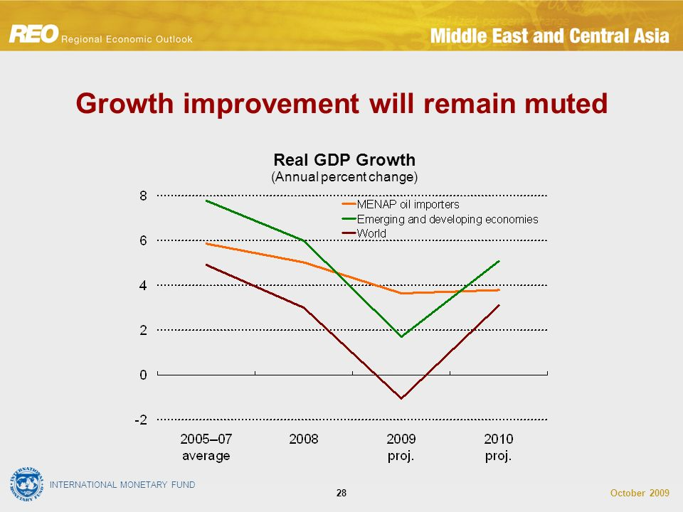 INTERNATIONAL MONETARY FUND October Growth improvement will remain muted Real GDP Growth (Annual percent change)
