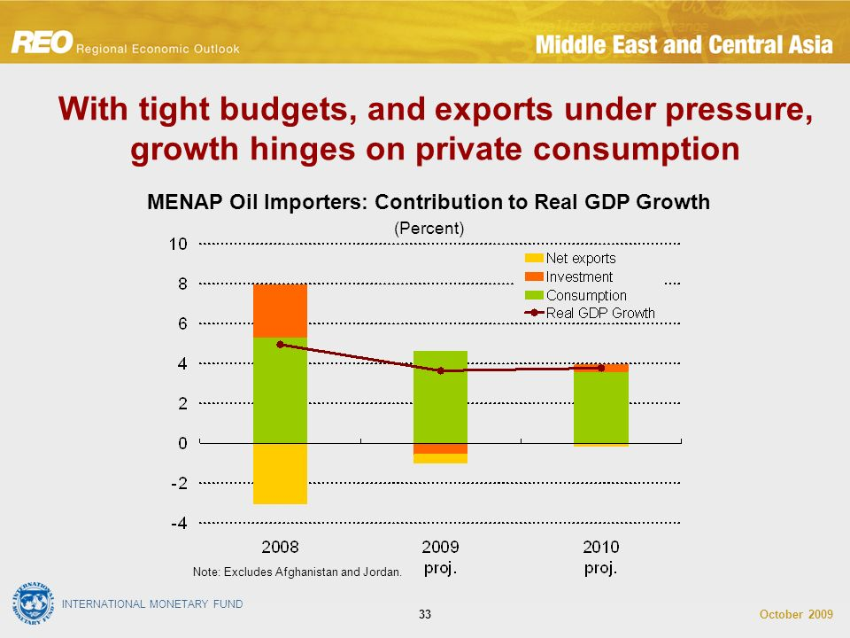 INTERNATIONAL MONETARY FUND October With tight budgets, and exports under pressure, growth hinges on private consumption MENAP Oil Importers: Contribution to Real GDP Growth (Percent) Note: Excludes Afghanistan and Jordan.