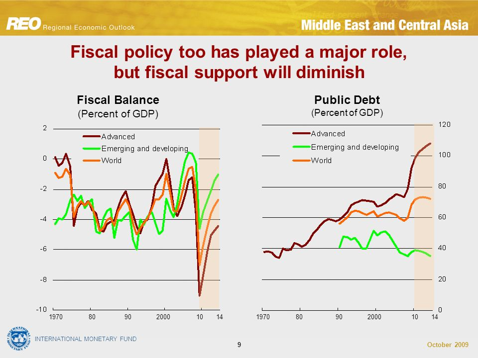 INTERNATIONAL MONETARY FUND October Fiscal policy too has played a major role, but fiscal support will diminish Fiscal Balance (Percent of GDP) Public Debt (Percent of GDP) 14