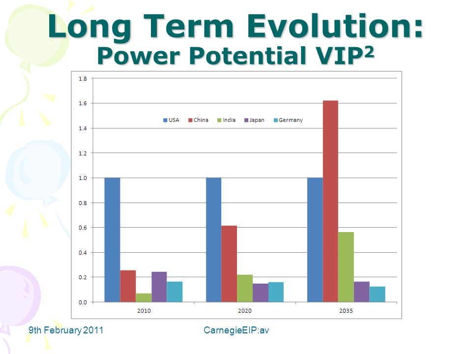 Long Term Evolution: Power Potential VIP 2 9th February 2011CarnegieEIP:av